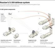 Схема работы зенитных ракетных комплексов С-300. Сирия получила первые зенитные ракетные комплексы С-300 из России и скоро получит еще, процитировали ливанские СМИ президента Сирии Башара Асада. REUTERS GRAPHICS