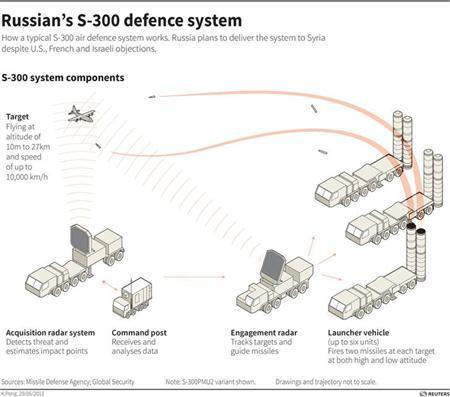 Diagram detailing the S-300 air defence system which Russia plans to sell to Syria. REUTERS/Graphics