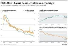 BAISSE DES INSCRIPTIONS AU CHÔMAGE AUX ÉTATS-UNIS