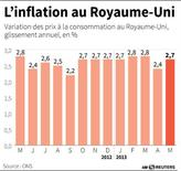 L'INFLATION AU ROYAUME-UNI