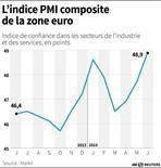 L'INDICE PMI COMPOSITE DE LA ZONE EURO