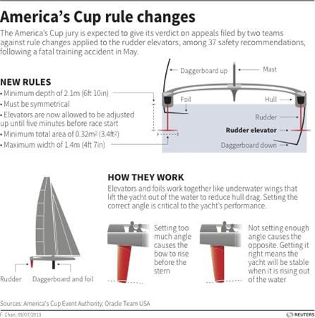 Graphic explains how rudder elevators on AC72-class yachts work.
