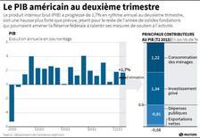 LE PIB AMÉRICAIN AU DEUXIÈME TRIMESTRE