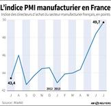 L'INDICE PMI MANUFACTURIER EN FRANCE
