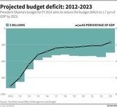 Gráfico que muestra las proyecciones del déficit fiscal de Estados Unidos entre el 2012 y el 2023, de acuerdo al plan elaborado por el Gobierno del presidente Barack Obama. Estados Unidos registró un déficit presupuestario en julio, pese a que los ingresos del Gobierno se elevaron respecto al año anterior debido a alzas de impuestos y un fortalecimiento de la economía, mostró el lunes un reporte del Departamento del Tesoro.