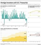 Gráfico que muestra las tenencias de bonos del Tesoro estadounidense por parte de China y Japón. Agosto 16, 2013. REUTERS. China y Japón lideraron un éxodo desde los bonos del Tesoro de Estados Unidos en junio, luego de las primeras señales de que el banco central se prepara para reducir su estímulo, con datos que muestran que ambos paísses representaron casi la totalidad de una venta neta récord de bonos de 40.800 millones de dólares.