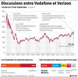 DISCUSSIONS ENTRE VODAFONE ET VERIZON
