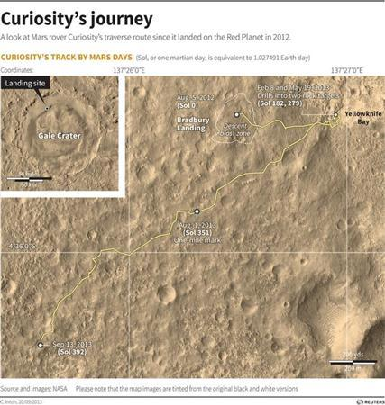Mars surface map detailing NASA Mars Rover Curiosity's mission so far. Officials announced on Thursday that the rover has found no sign of methane, a telltale sign of life. REUTERS