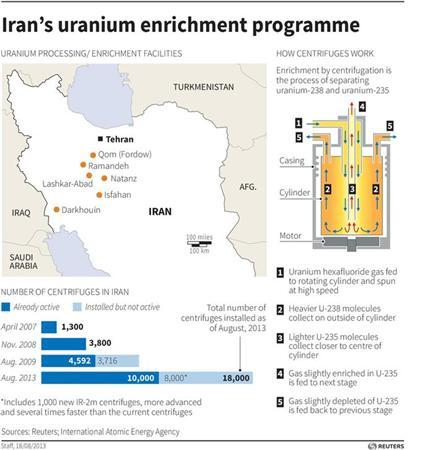 Profile of Iran's nuclear programme