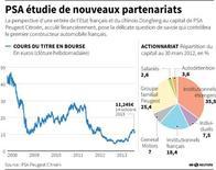 PSA ÉTUDIE DE NOUVEAUX PARTENARIATS