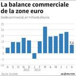 LA BALANCE COMMERCIALE DE LA ZONE EURO