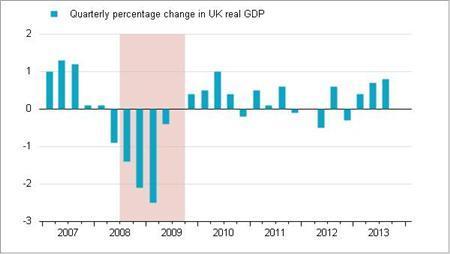 Quarterly percentage change in UK real GDP. REUTERS/Vincent Flasseur