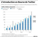 L'INTRODUCTION EN BOURSE DE TWITTER