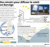 DES MIROIRS POUR DIFFUSER LE SOLEIL EN NORVÈGE
