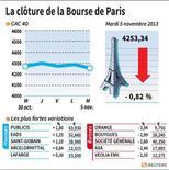 LA CLÔTURE DE LA BOURSE DE PARIS.