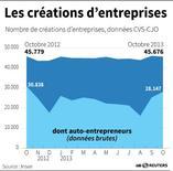 LES CRÉATIONS D'ENTREPRISES