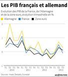 LES PIB FRANÇAIS ET ALLEMAND