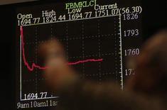 Экран с графиком индикативного малазийского индекса FTSE Bursa Malaysia KLCI Index в Куала-Лумпур 6 мая 2013 года. Инвестиционные фонды, специализирующиеся на вложениях в Россию, теряют деньги пятую неделю подряд, за последнюю неделю отток составил $130 миллионов, следует из данных EPFR Global, на которые ссылаются аналитики Уралсиба. REUTERS/Bazuki Muhammad