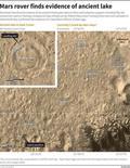 Поверхность Марса, сфотографированная марсоходом Curiosity. Ученые сообщили в понедельник об обнаружении на Марсе следов древнего пресноводного озера, условия в котором позволяли существовать микроорганизмам.