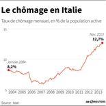 LE CHÔMAGE EN ITALIE