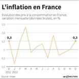 L'INFLATION EN FRANCE