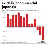 LE DÉFICIT COMMERCIAL JAPONAIS