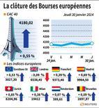 COR-LA CLÔTURE DES BOURSES EUROPÉENNES. Correction de courbe à la clôture