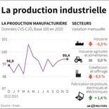 LA PRODUCTION INDUSTRIELLE