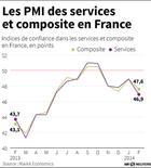 LES PMI DES SERVICES ET COMPOSITE EN FRANCE