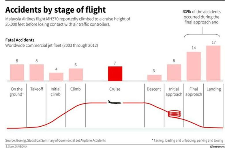 Chart showing fatal accidents from 2003 to 2012 by stage of flight. Malaysia Airlines flight MH370 reportedly climbed to a cruise height of 35,000 feet before losing contact with air traffic controllers. REUTERS