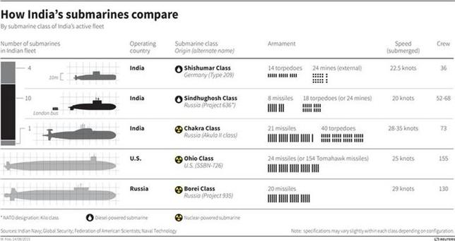 llustrated table showing how India's Kilo class submarine compares to others. REUTERS
