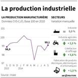 LA PRODUCTION INDUSTRIELLE EN FRANCE
