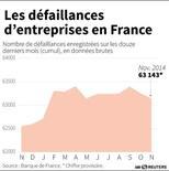 LES DÉFAILLANCES D'ENTREPRISES EN FRANCE
