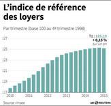 L'INDICE DE RÉFÉRENCE DES LOYERS