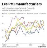 LES PMI MANUFACTURIERS EN EUROPE