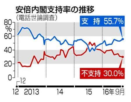 民進・蓮舫氏に期待56%