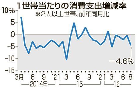 8月の世帯消費支出4・6%減