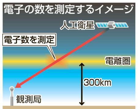 震災前、上空の電離圏に異常