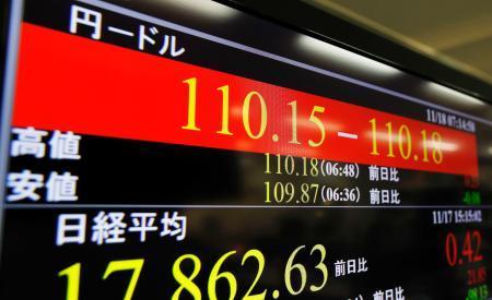 NY円、一時110円台