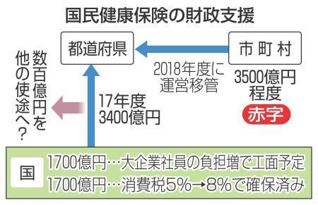 国保支援、数百億円減額へ