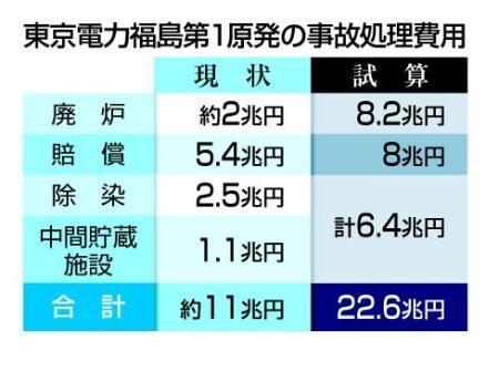 福島原発事故処理に22・6兆円