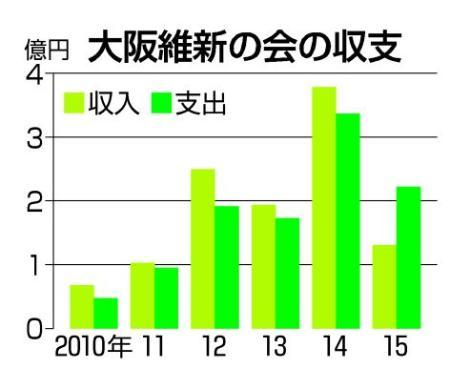 大阪維新の会、初の「赤字」