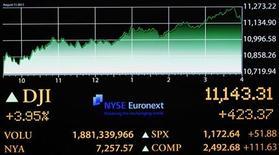 Электронное табло показывает индекс Dow Jones на фондовой бирже Нью-Йорка, 11 августа 2011 г. Американские фондовые индексы выросли в начале торгов вторника в преддверии голосования итальянского парламента о мерах ужесточения экономики, имеющего большое значение для развития долгового кризиса Европы. REUTERS/Brendan McDermid