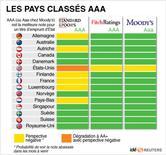 <p>LES PAYS CLASSÉS AAA</p>