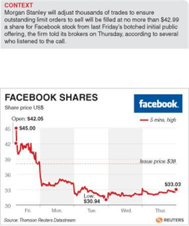 Facebook market makers' losses at least $100 million - Reuters