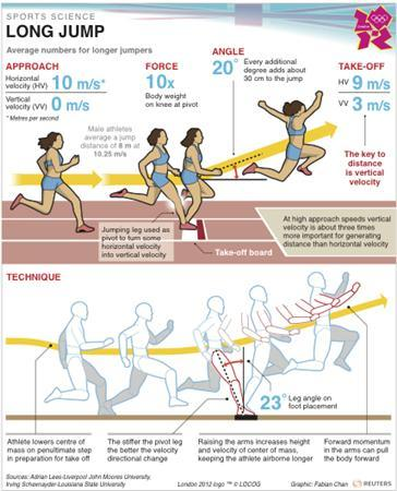Long Jumping For Gold Means Aiming High