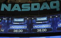 Monitors show the value of the Facebook, Inc. stock before the closing bell at the NASDAQ Marketsite in New York, May 18, 2012. In late trading, Facebook shares were only a few cents above the company's initial public offering price of $38, after opening 11 percent higher, rapidly heading south to touch their initial price and then rebounding by several dollars. REUTERS/Keith Bedford