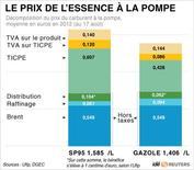 <p>LE PRIX DE L'ESSENCE À LA POMPE</p>
