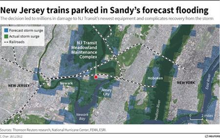 Exclusive: New Jersey railway put trains in Sandy flood zone