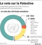 <p>LE VOTE SUR LA PALESTINE</p>